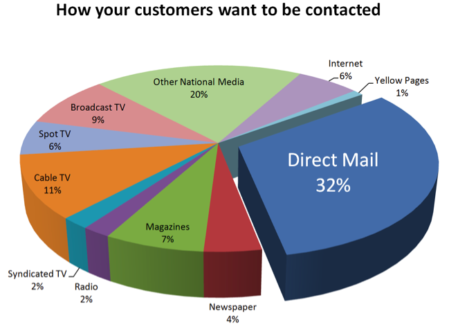 NJ Direct Mail EDDM Every Door Direct Mail