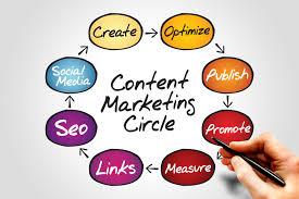 Create, optimize, publish, promote, measure, links, SEO, social media
